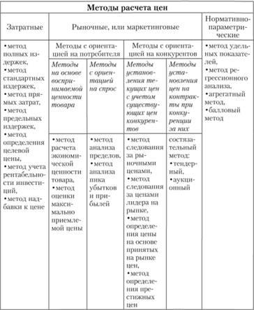 Структура методов расчета цен