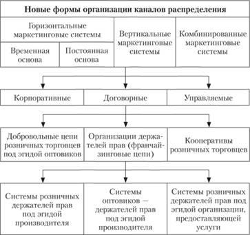 каналов распределения