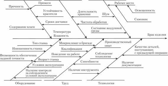 Схема К. Исикавы