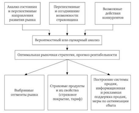 Схема формирования