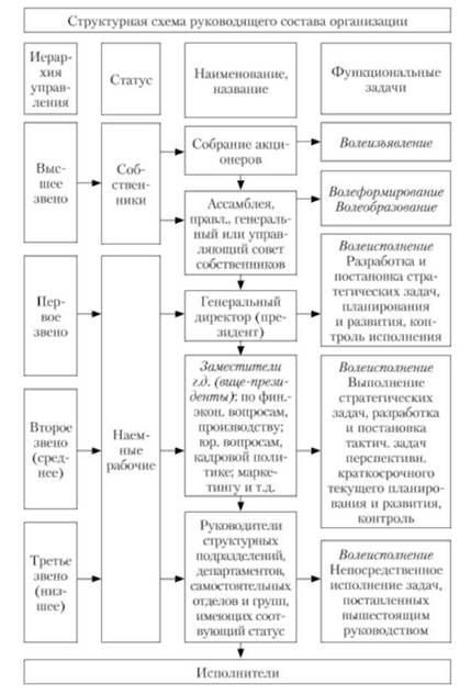 Структурная схема руководящего