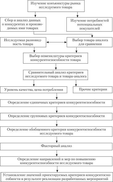 Общая схема оценки