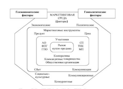 Схема рыночного взаимодействия