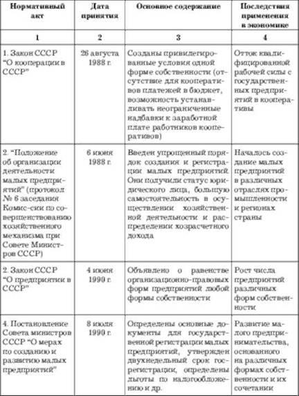 Малого бизнеса в современной россии