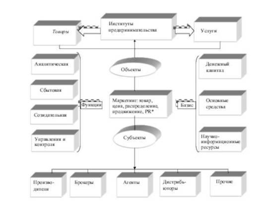 Схема маркетинга сферы малого