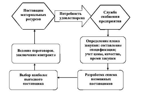 Механизм взаимодействия службы