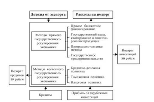 Методы государственного