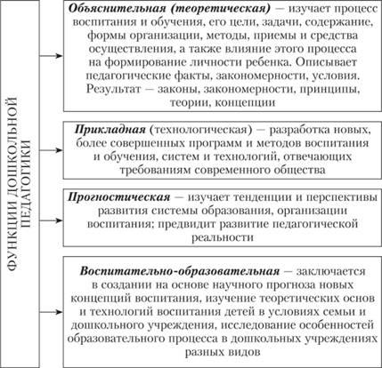 Функции дошкольной педагогики