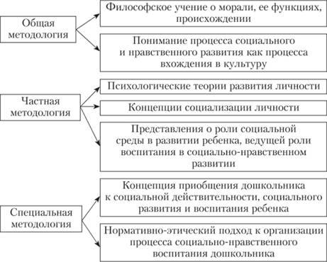 Основы развития и воспитания