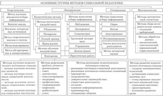 Методы, используемые в