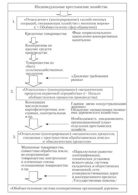 Схема последовательных стадий