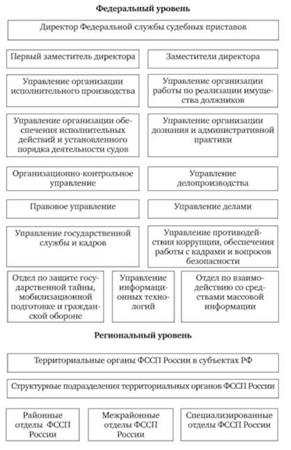 Схема 1. Структура ФССП России