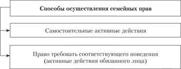 защита и осуществление семейных прав реферат Портал правовой  Выбор способа зависит от усмотрения субъекта от содержания назначения и условий осуществления субъективного права рис 5 1