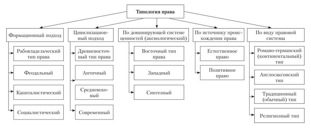 Типология права при формационном и цивилизационном подходах