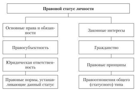 Структура и правовой статус кортесов в испании таблица