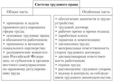 Принципы трудового права Курсовая работа страница  Система принципов трудового права реферат