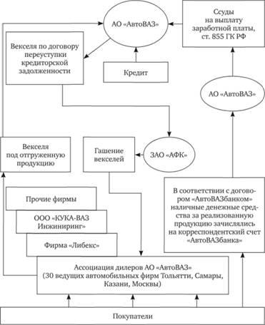 Схема комбинированных способов