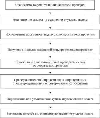 Схема процесса работы