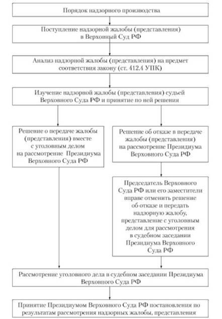Кассационные жалоба, представление подаются в судебную коллегию верховного суда российской федерации в письменной