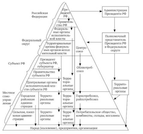Схема управленческих отношений