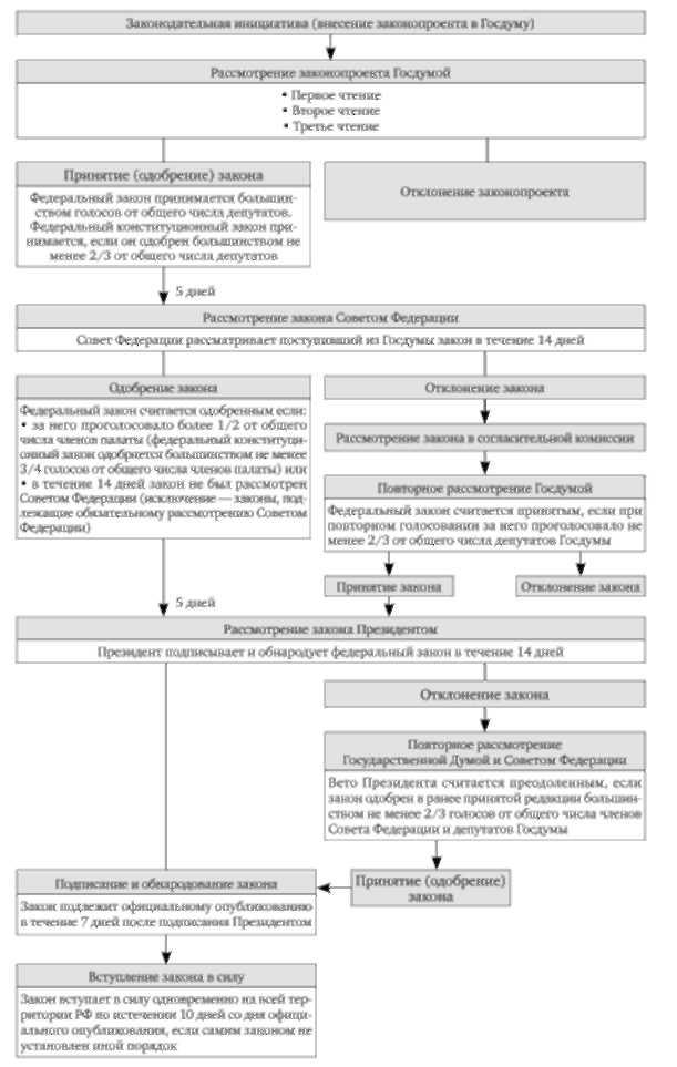 Законодательный процесс в