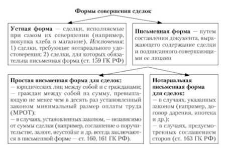 Формы совершения сделок (ст.