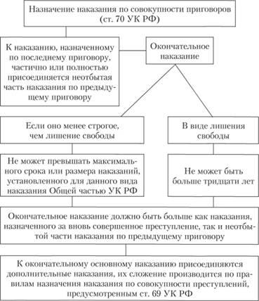 Правила назначения наказания