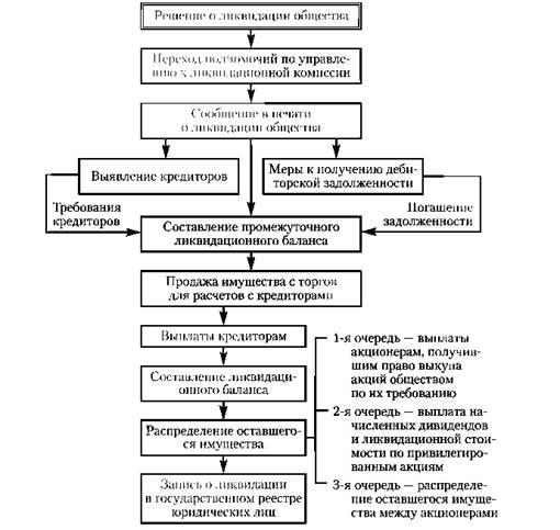 Схема 2.4. Алгоритм ликвидации