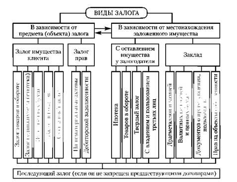 Классификация залога