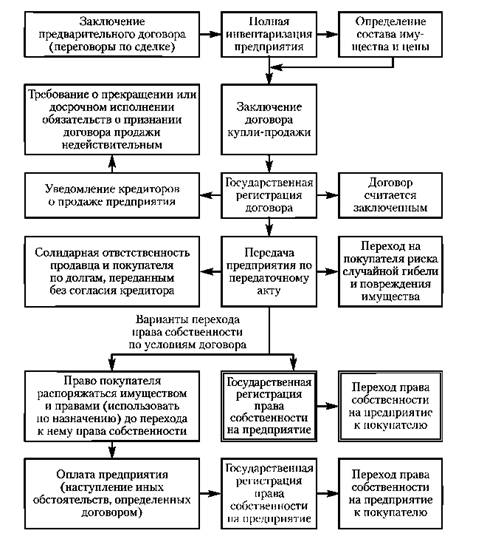 Схема 7.1.
