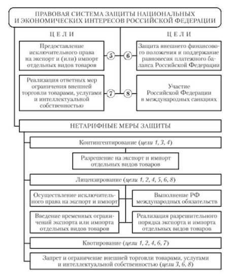 Схема 8.4. Правовая система