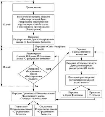 Схема процесса рассмотрения и