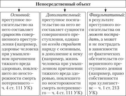 Отдельные признаки правонарушений следующие: 1) объект правонарушения - те общественные отношения