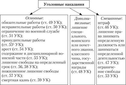 Виды наказаний не связанных Виды наказаний связанных с  Виды наказаний не связанных Понятие наказания