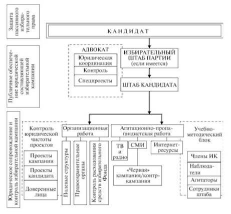 Принципиальная схема участия