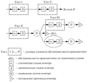 Схема узлового метода осмотра