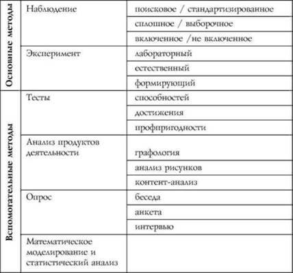 Объективные методы психологии