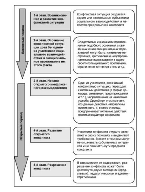 периоды и этапы конфликта
