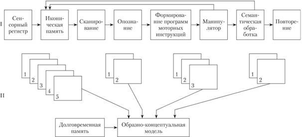 Функциональная блок-схема