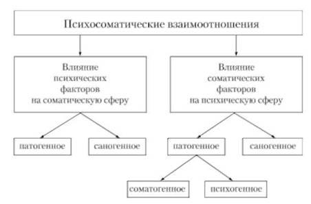 Схема психосоматических