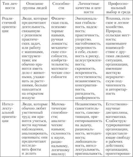 Типы ориентации личности по Д.