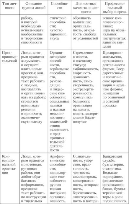 Для диагностики типов личности