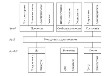 Схема задач для выбора средств