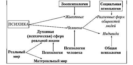 Теоретико методологические основы