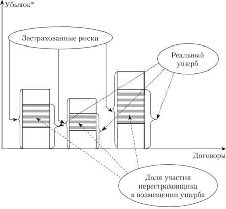 Схема участия перестрахователя