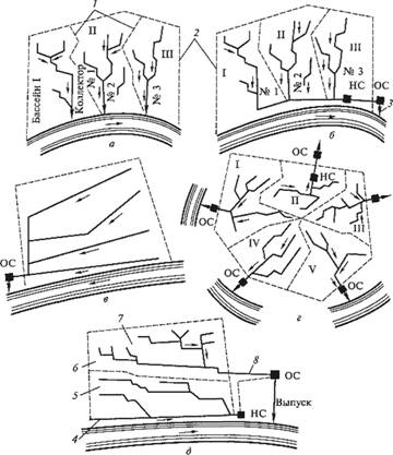 Схемы водоотводящих сетей