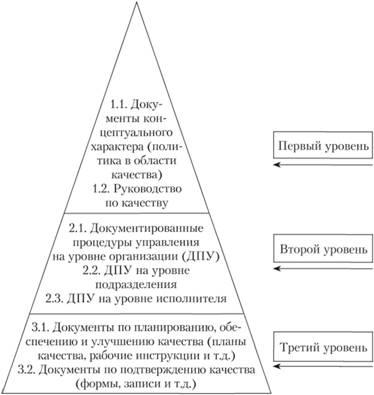 Типовая структура документации
