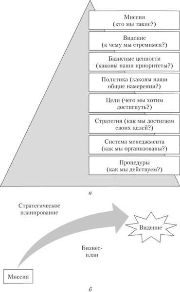 Иерархия документов
