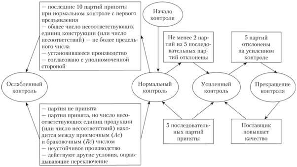 Схема правил переключения