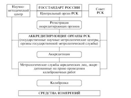 Общее Руководство Государственной Метрологической Службой Осуществляет - фото 8